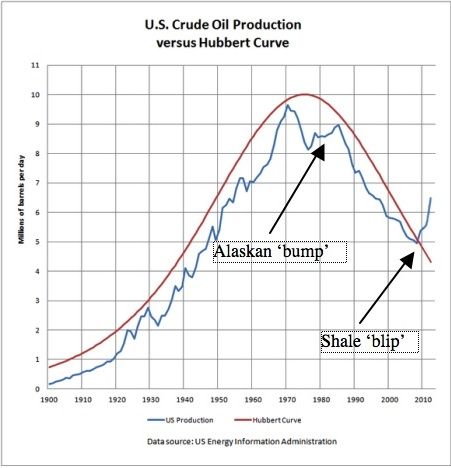 alaska and shale
